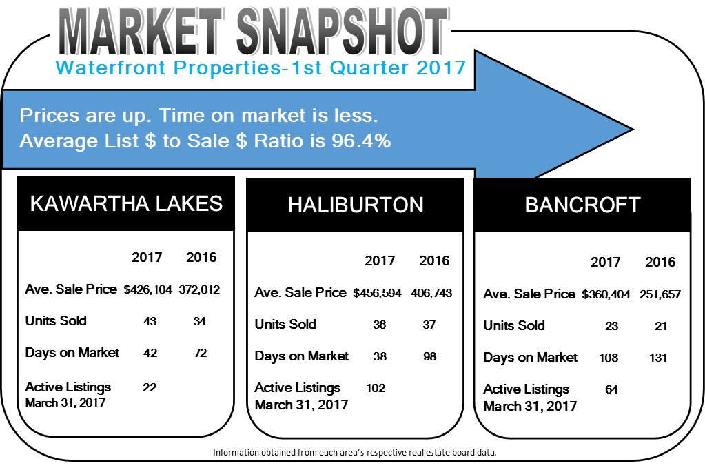 Market Snapshot 1st Quarter 2017 ONTARIO COTTAGES FOR SALE